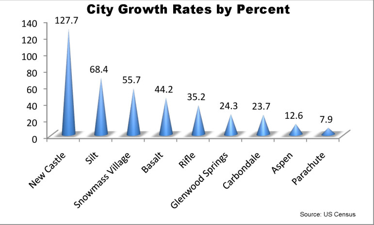 City Growth Rates