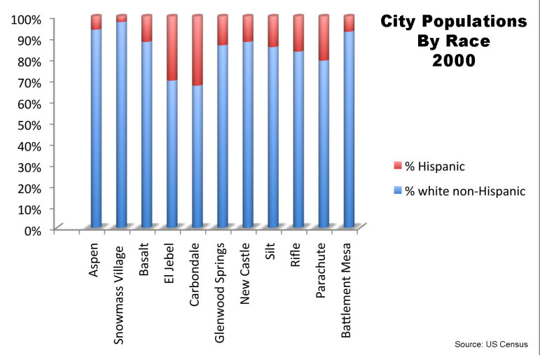 City Populations by Race 2000