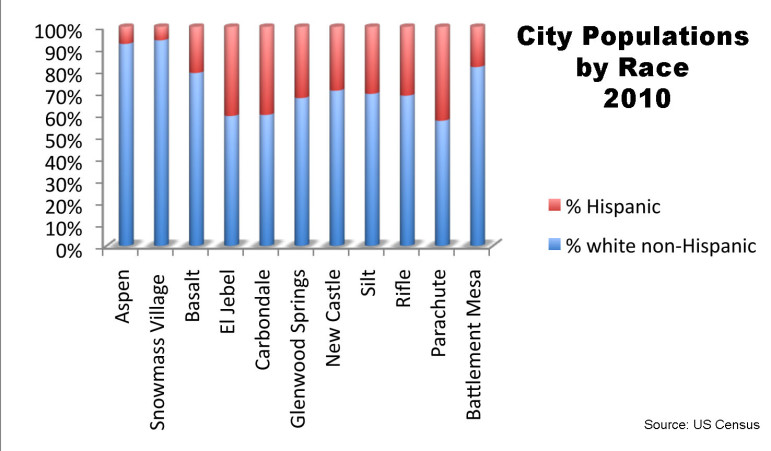 City Populations by Race 2010