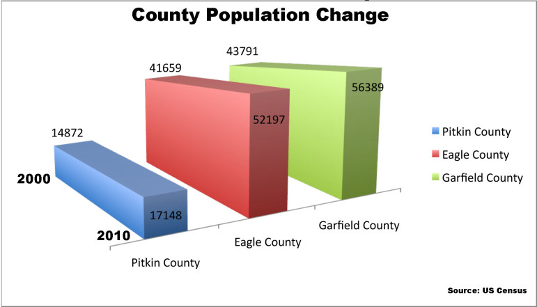 County population change