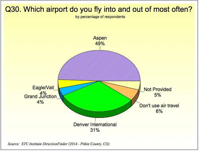 Airport use
