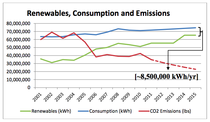 A graphic showing consumption in Aspen's municipal-utility service area compared to renewable sources of energy and its carbon footprint.