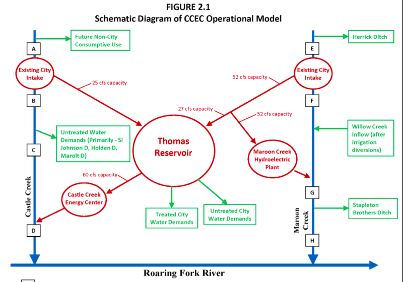 A schematic diagram from Grand River Consulting that shows how water would be moved to the Castle Creek hydro plant. The chart was part of a report submitted as an exhibit to FERC by the city.
