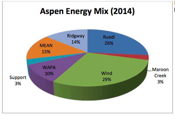 A pie chart showing Aspen's energy mix.