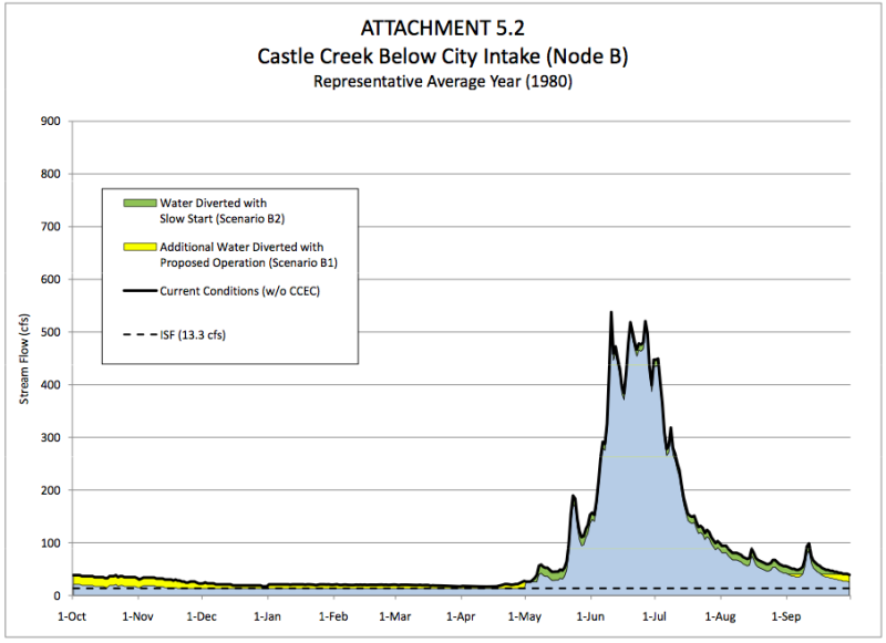 A hydrograph showing how diversions for the Castle Creek hydro plant would change the flows in Castle Creek during an average flow year. The graph was included in a report submitted as an exhibit to FERC by the city of Aspen.