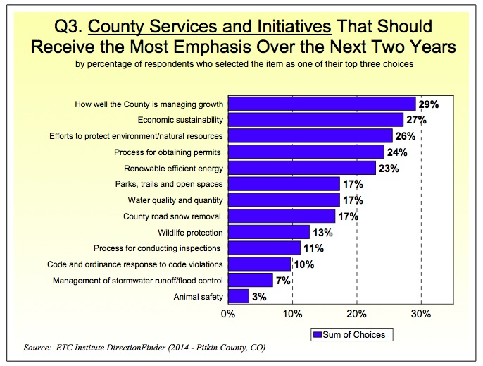 County to-do