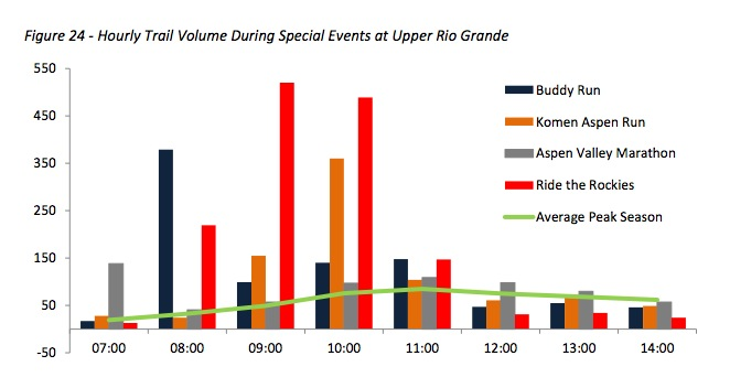From: 2014 Rio Grande Trail Capacity and Special Events Study