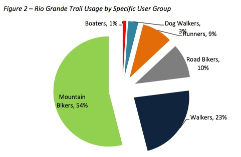 2014 Rio Grand Trail Capacity and Special Events Study