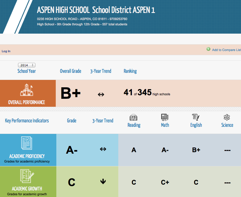 A report card for Aspen High School issued by Colorado School Grades.