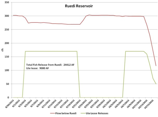 A graph showing CWCB releases in October and September 2015 as compared to total releases from Ruedi Reservoir in the same time frame. The graph illustrates how CWCB;'s water, leased from Ute Water, made up the total release levels. Note also that the 9,000 acre-feet of water released by CWCB was only part of the 24,412 acre-feet of water from Ruedi delivered to the 15-mile reach.