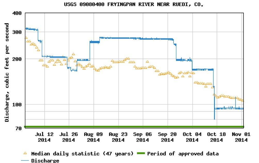 A graph showing the releases from Ruedi Reservoir in summer and fall 2014. Releases were relatively close to 300 cfs, but did reach the steady 300 cfs level. The graph also shows flows were much higher in Oct. 2015 than Oct. 2014.