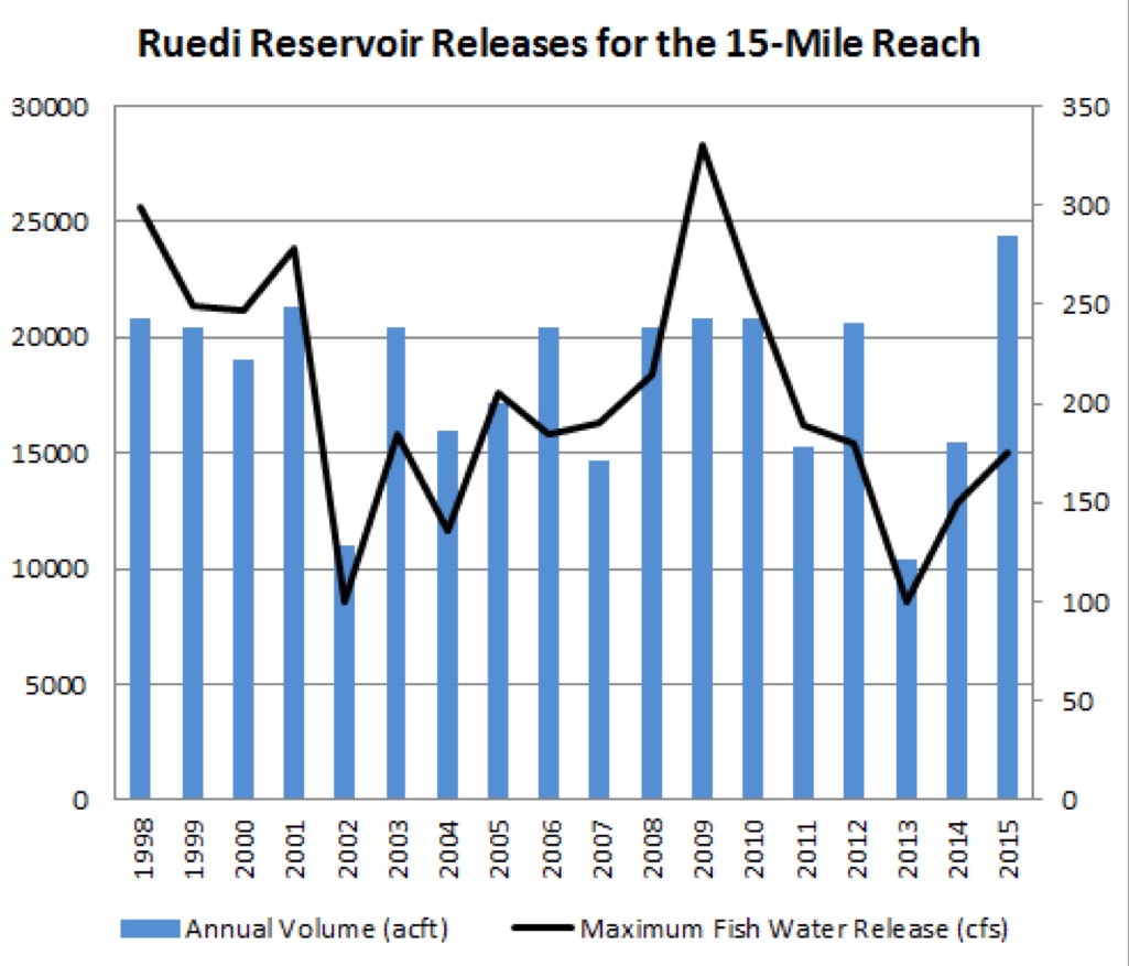 A graph, courtesy of Jana Morhman, a hydrologist and the project manager of the Upper Colorado River Endangered Fish Recovery Program, showing the amount of fish water released from Ruedi, in acre feet, and the level of flows of the water, in cubic feet per second, as it was released into the Fryingpan River.