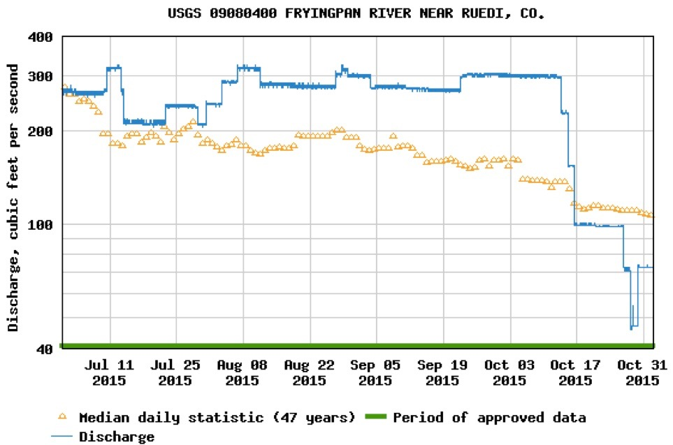 A USGS graph showing flows on the Fryingpan River, at Rocky Ford below the dam, from July 1 to Nov. 1, 2015. The gauge records direct releases from Ruedi dam, as seen in the linear nature of the flow rate.