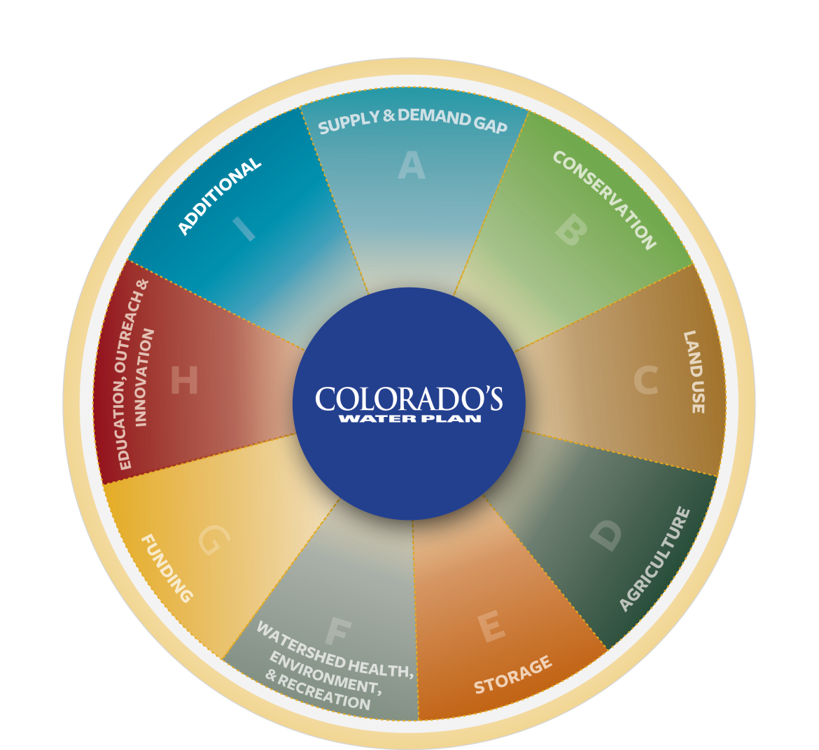 "The ""wedge-wheel"" graphic that summarizes the approach of the Colorado Water Plan."