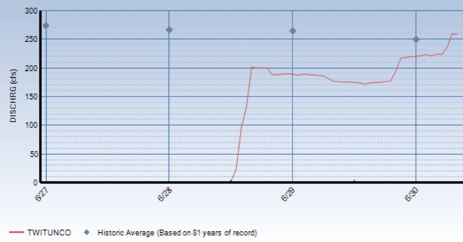 A graph showing the level of water flowing through the Twin Lakes Tunnel this week. The tunnel began diverting water, after being closed for two weeks, on Tuesday, June 28, 2016.