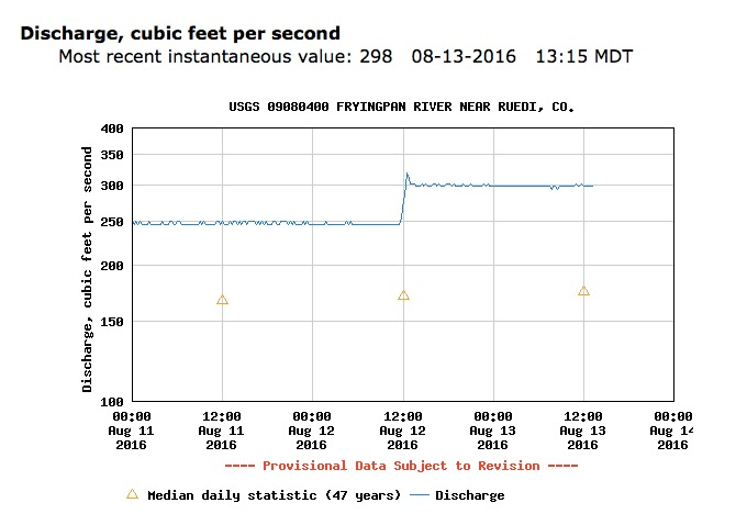 A USGS graphic showing the increase in flows in the Fryingpan River below Ruedi Reservoir from Aug. 11 to Aug. 13, 2016. The flows were increased 50 cfs from 250 to 300 cfs.